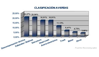 Clasificación averías recuperación datos