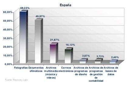 Recuperar Datos España 2011