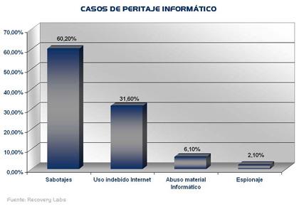 casos_peritaje_informatico