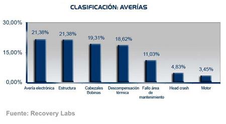 clasificacion_averias
