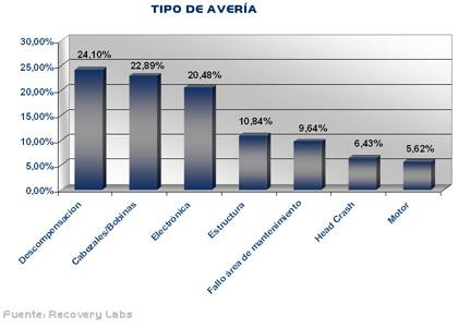 tipos_averia