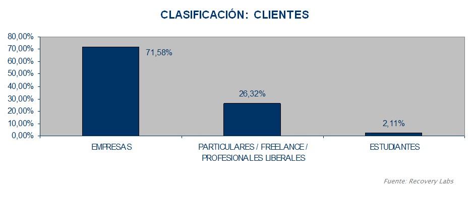 Clasificacion clientes 2005