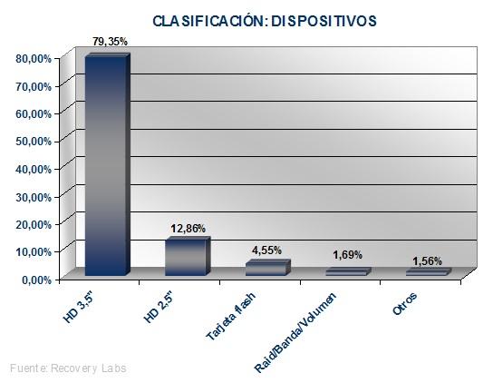 Dispositivos recuperacion de datos Informe Anual 2006