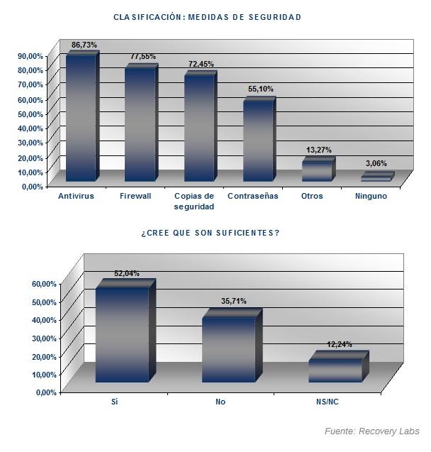 Medidas de seguridad Informe Anual 2007