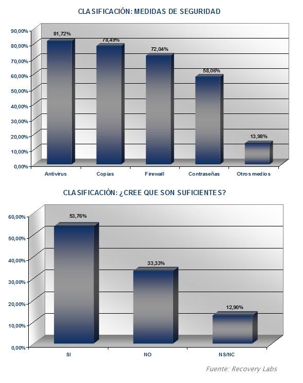 Medidas de seguridad recuperacion de datos 2006