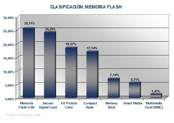 Recuperacion memoria flash Informe Semanal 2006