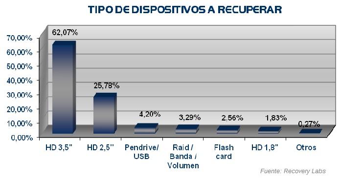 Tipo de dispositivos recuperacion datos Informe Anual 2010