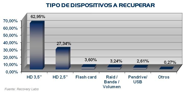 Tipo dispositivos recuperacion datos Informe Anual 2009