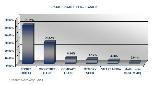 datos Recuperar tarjeta flash 2007