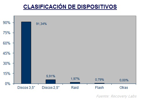 clasificacion dispositivos Portugal Inf Int 2005