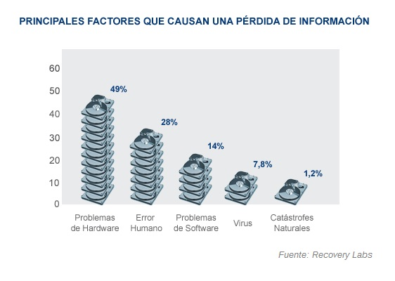 ppales factores perdida info 2003