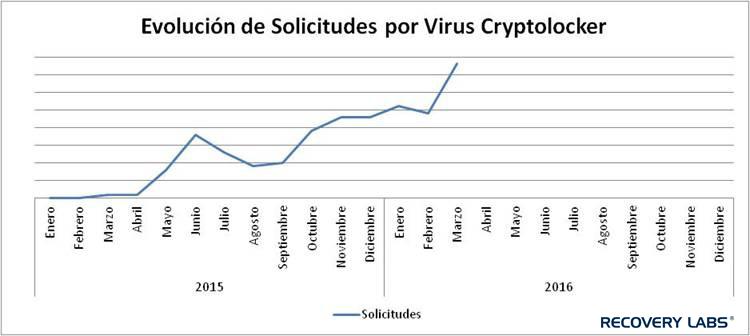 Evolución-solicitudes-Cryptolocker-RecoveryLabs